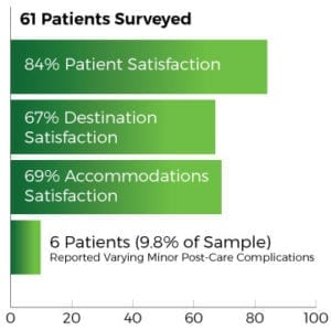 Dental Destination Survey